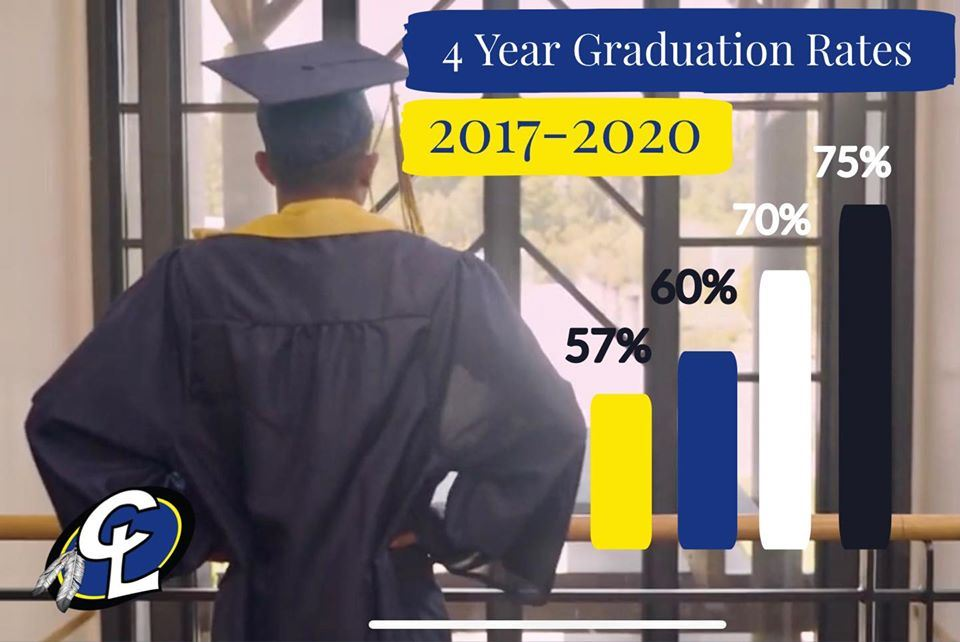 Graduation rates increase for the fourth year in a row